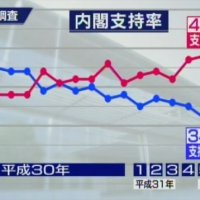 2019/06/24(月)プチニュース「内閣支持率は下落傾向が継続、令和フィーバー前の3月水準に」「自民党支持率も下落傾向が顕著に」「安倍氏参院選に暗雲」など