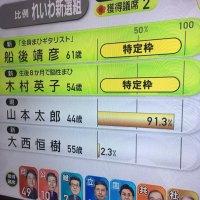 【歴史に名を刻む】「山本太郎」比例区で「史上最多得票」を獲得!