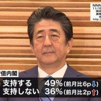 【潮目変わる】内閣支持率6ポイント急落!自民党支持も5ポイントダウン、「桜を見る会」の影響か(読売)