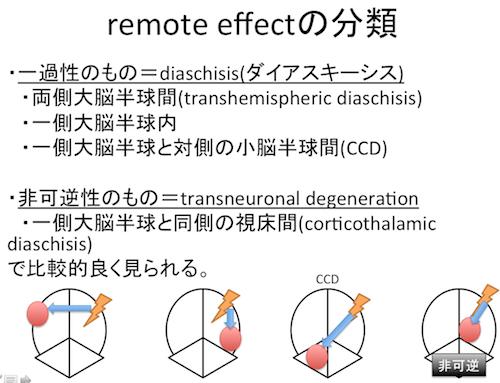remote effect