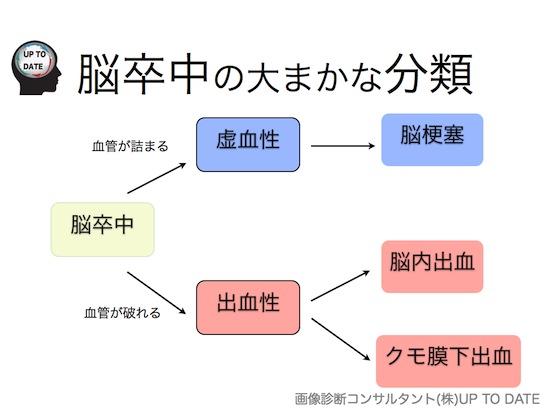 脳血管障害シリーズ①脳卒中とは?.004