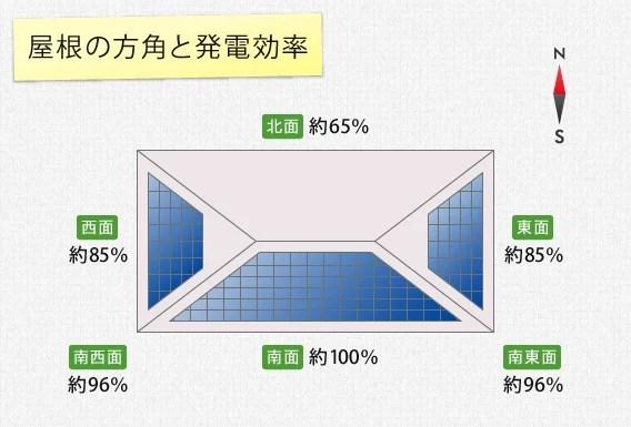 太陽光パネルを設置できる屋根の形や広さ】最適な屋根の向き | 太陽光発電メリットとデメリット