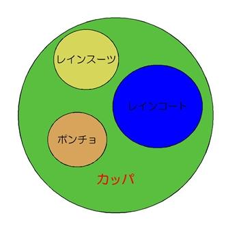 カッパは日本語?