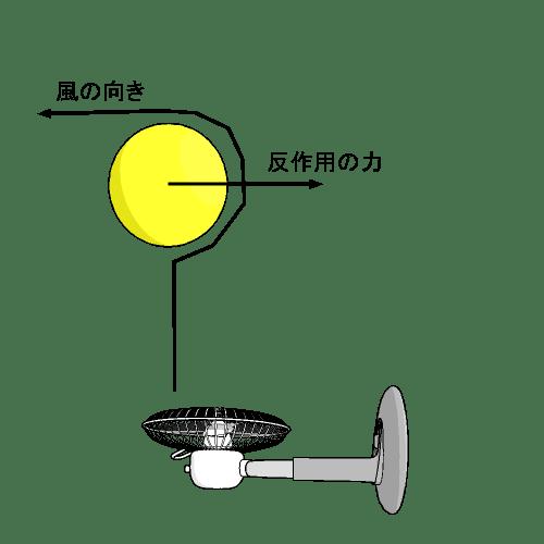 風船が風の中にとどまる原理