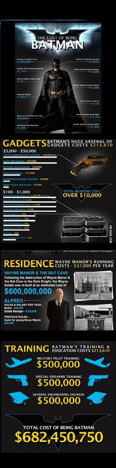 infografia-costo-accesorio-vestuario-batman-ñoño