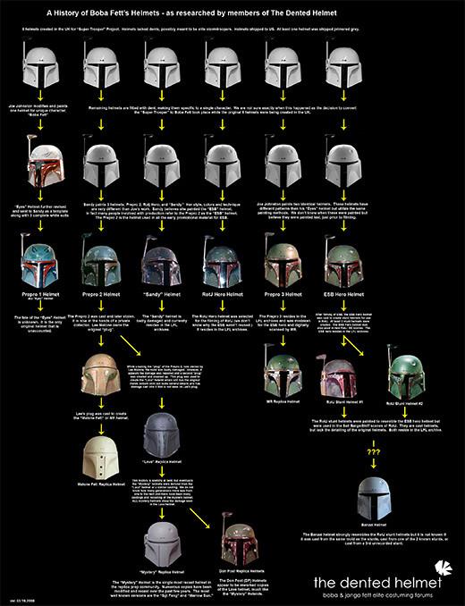 evolucion-casco-jango-boba-fett-star-wars