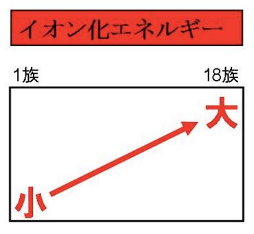 イオン化エネルギー 周期表