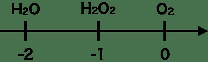 酸化数直線過酸化水素