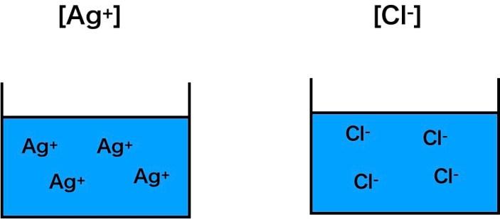 Ag+とCl-の溶解度積