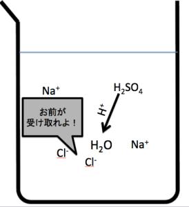 揮発性酸遊離反応