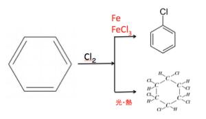ベンゼン環 塩素 置換 付加