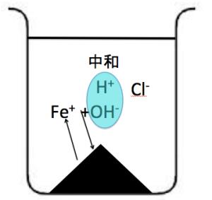 陽イオン 沈殿 系統分析 再溶解