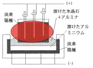 陽極 炭素 融解塩電解 アルミナ
