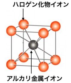 塩化セシウム型のイオン結晶