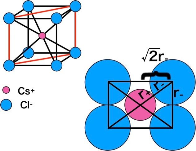 限界イオン半径比のCsCl型の計算