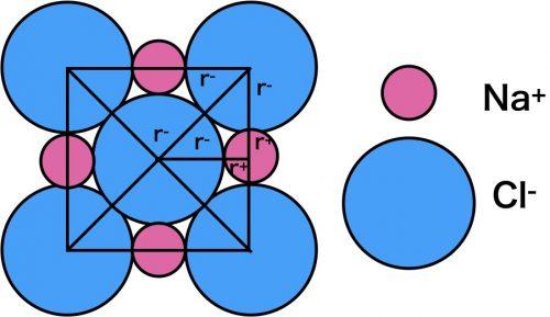 限界イオン半径比NaCl型
