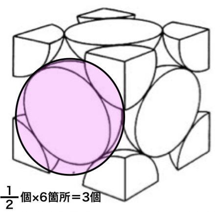 面心立方格子の1:2個が6箇所
