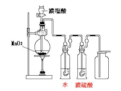塩素の製法