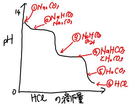 炭酸ナトリウムの二段滴定の分解図