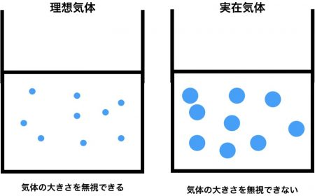 理想気体と実在気体の違い
