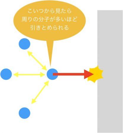 分子間力は周りの分子数に比例する