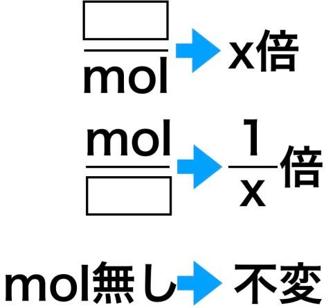 原子量の基準変更問題の受験テクニック