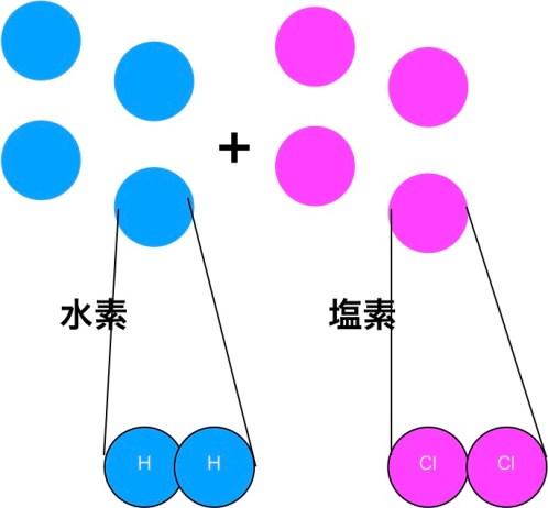 水素と塩素の分子の正体