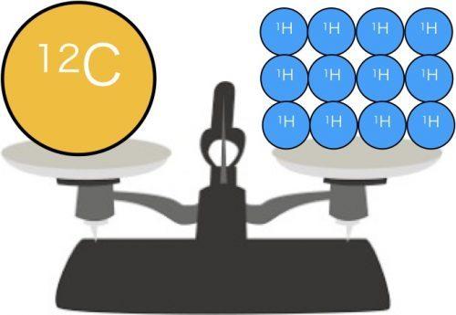 炭素原子と水素原子の絶対質量の比較