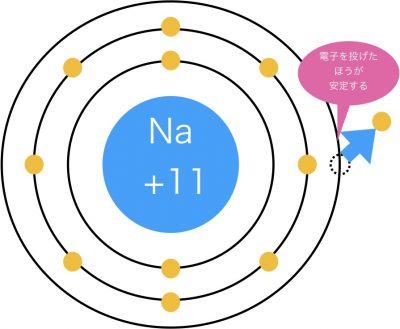 ナトリウムが電子を1個投げて陽イオンになる様
