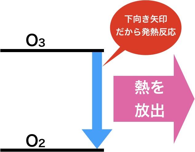 オゾンから酸素はエネルギー図的にも容易に