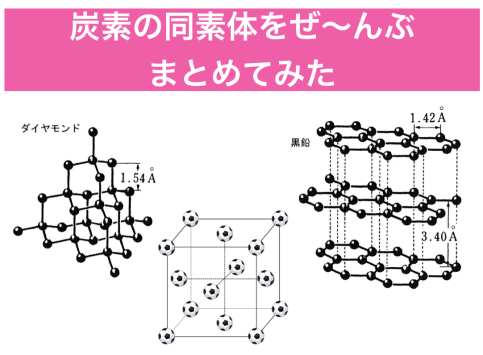 炭素の同素体の構造や性質、計算法をまとめてみた