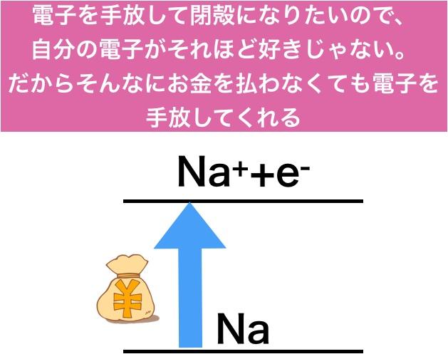 ナトリウムのイオン化エネルギー