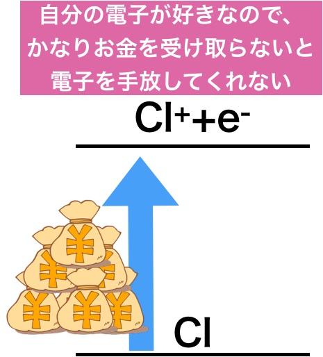塩素のイオン化エネルギー