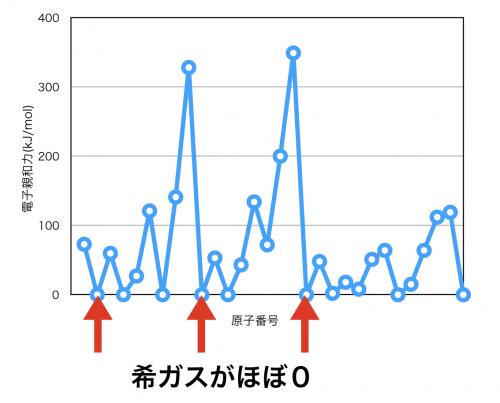 電子親和力のグラフの特徴