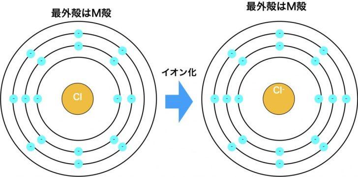 塩素原子のイオン化によるイオン半径