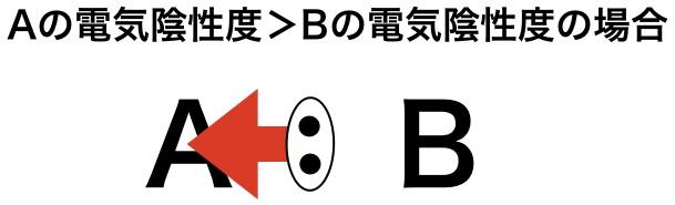 A,Bの電気陰性度に差があるとき(分極)
