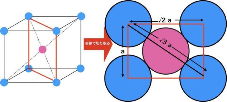体心立方格子の中心を通る対角線の断面図