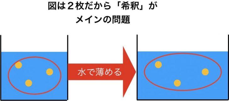 図が2枚だから希釈がメインの問題