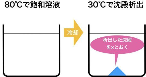 硫酸銅五水和物の固体の溶解度の問題