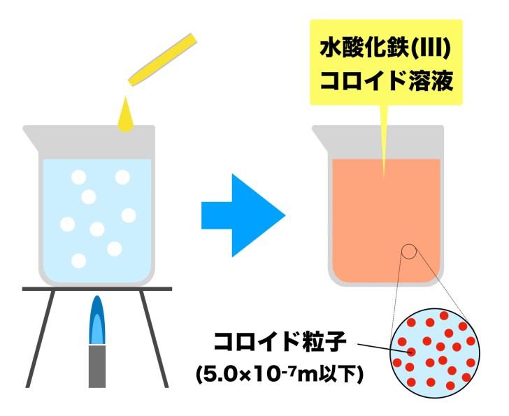 水酸化鉄(III)コロイド溶液調製