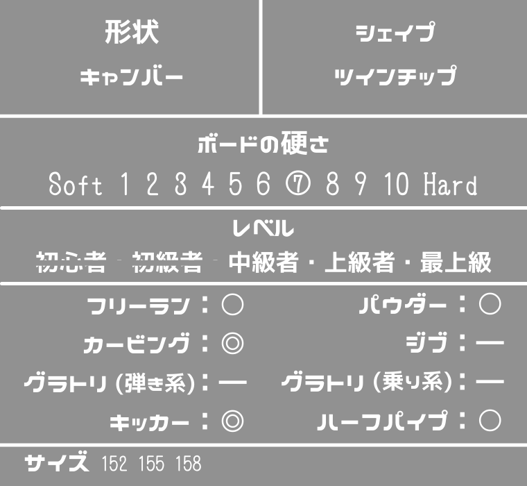 DTの評価