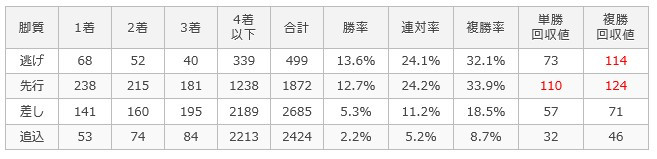 東京ダ1600m脚質別成績