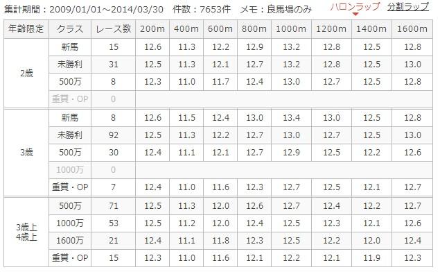 東京ダ1600mラップ別成績