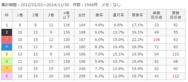 中京芝2000m枠順別成績