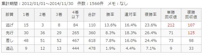 中京芝2000m脚質別成績