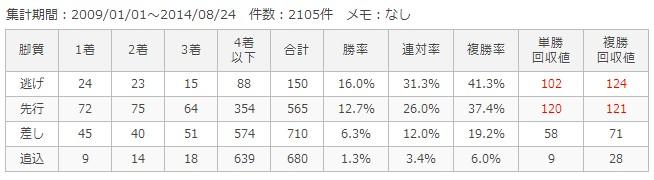 札幌芝1200m脚質別成績