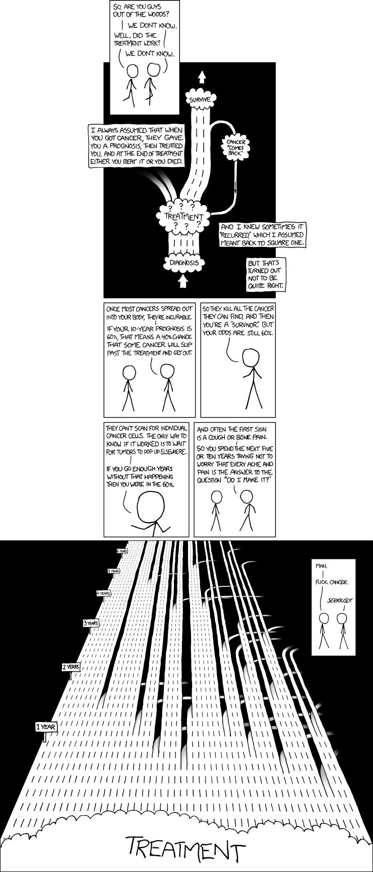 xkcd -lanes
