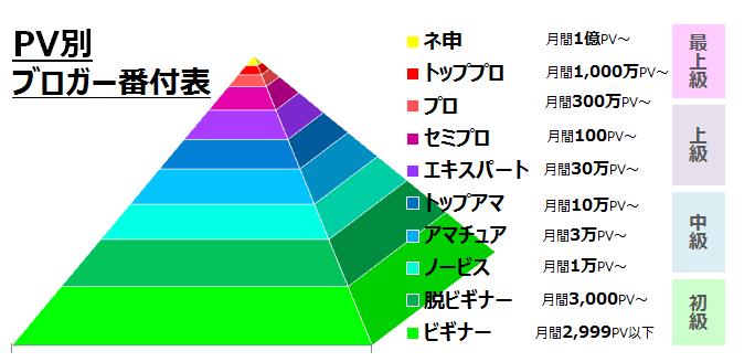 PV別ブロガー番付表