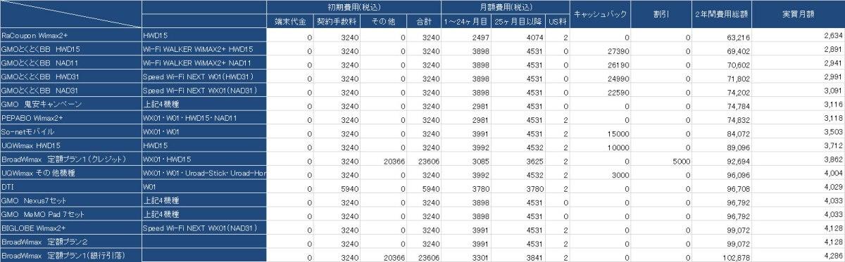 Wimax2+の月額最安値を比較!2年総額・3年総額が最も安いのはコレだ!