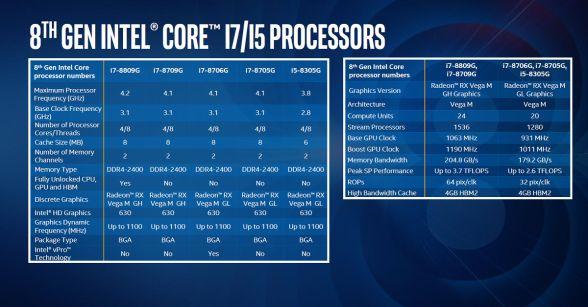 第8世代Core with Radeonのスペック